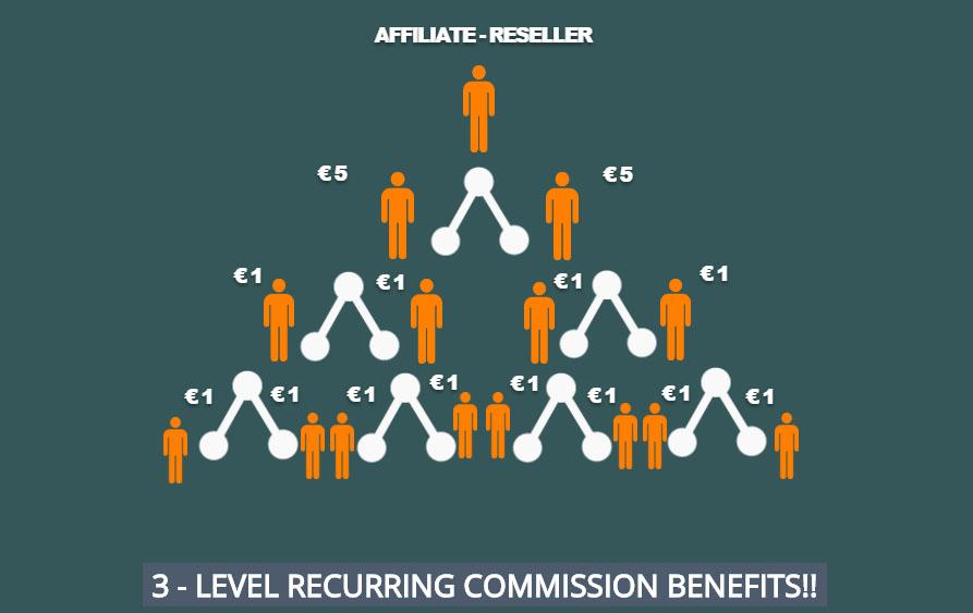 Reseller Program Diagram